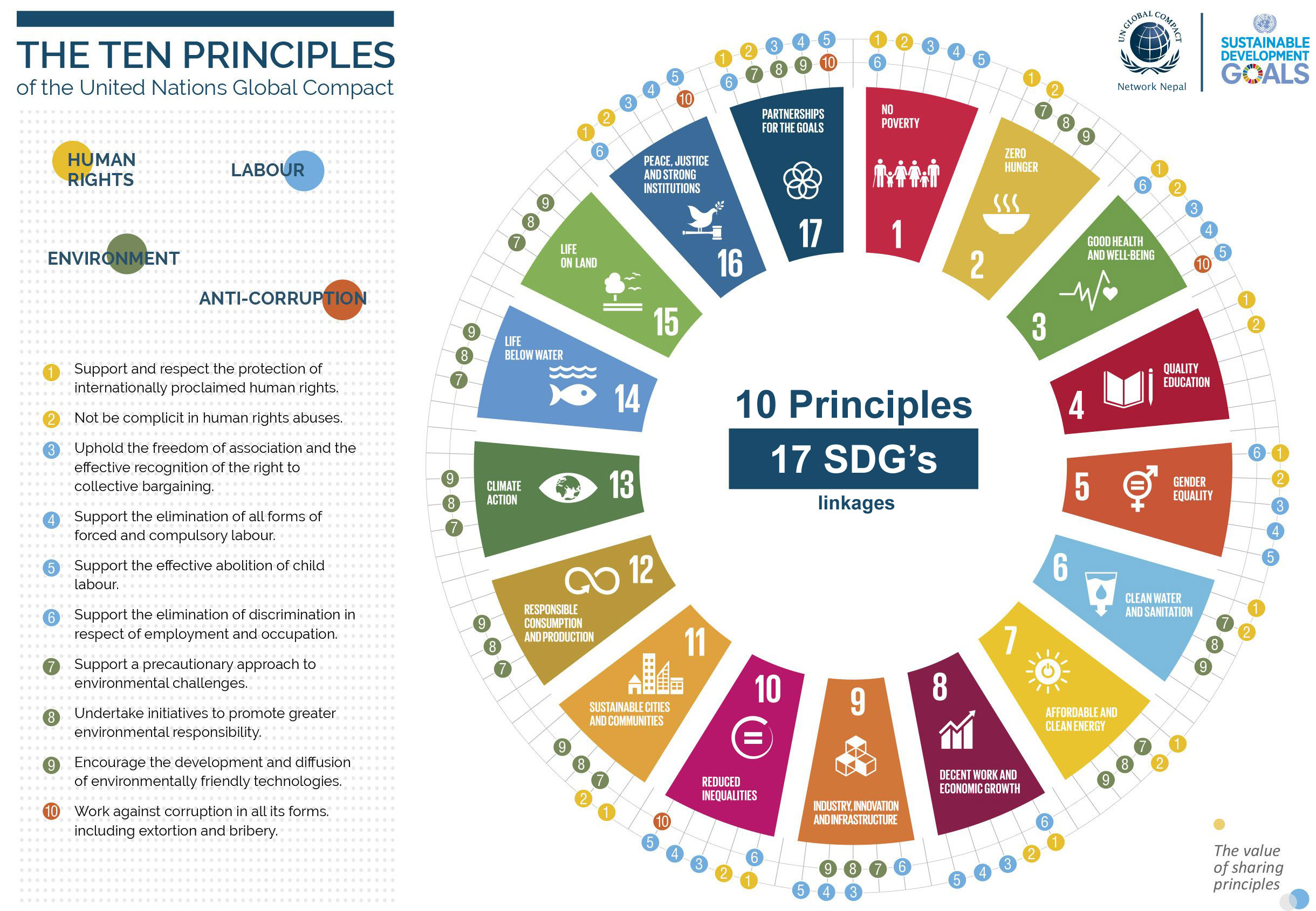 10 principles and 17 sdgs linkages